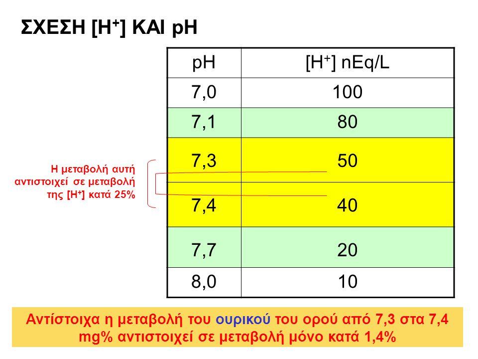ΣΧΕΣΗ [Η+] ΚΑΙ pH pH [H+] nEq/L 7,0 100 7,1 80 7,3 50 7,4 40 7,7 20